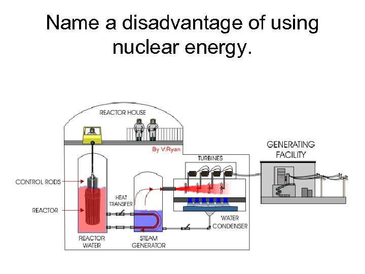 Name a disadvantage of using nuclear energy.