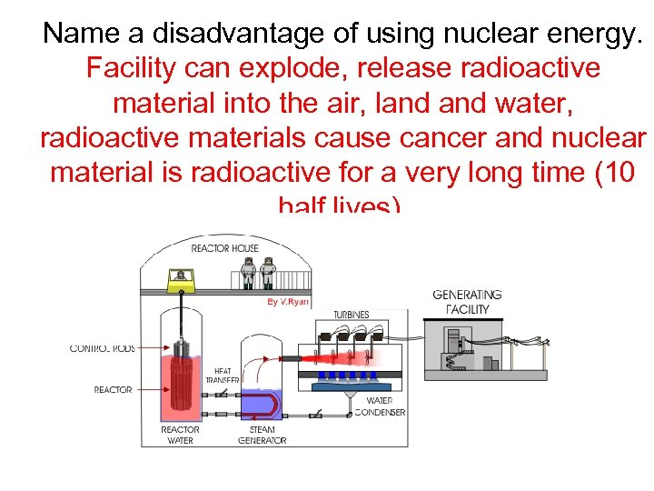 Name a disadvantage of using nuclear energy. Facility can explode, release radioactive material into