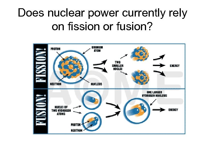Does nuclear power currently rely on fission or fusion?
