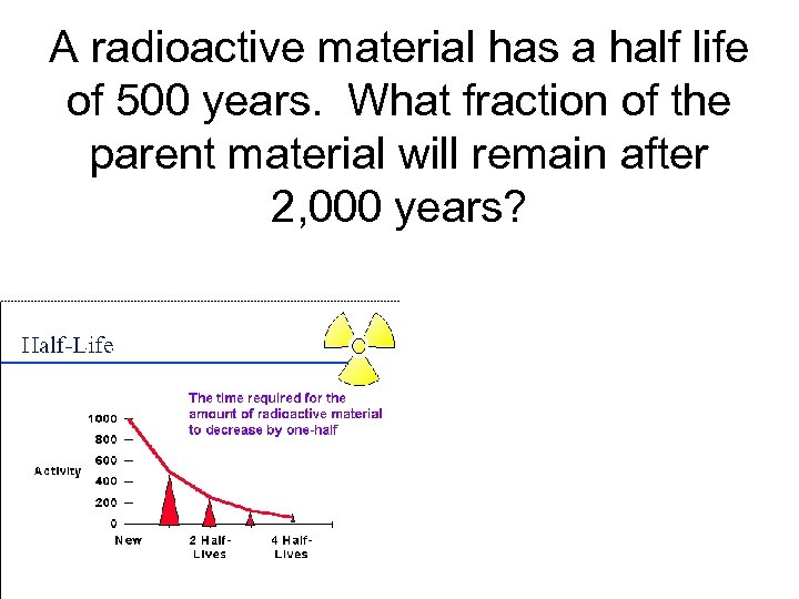 A radioactive material has a half life of 500 years. What fraction of the