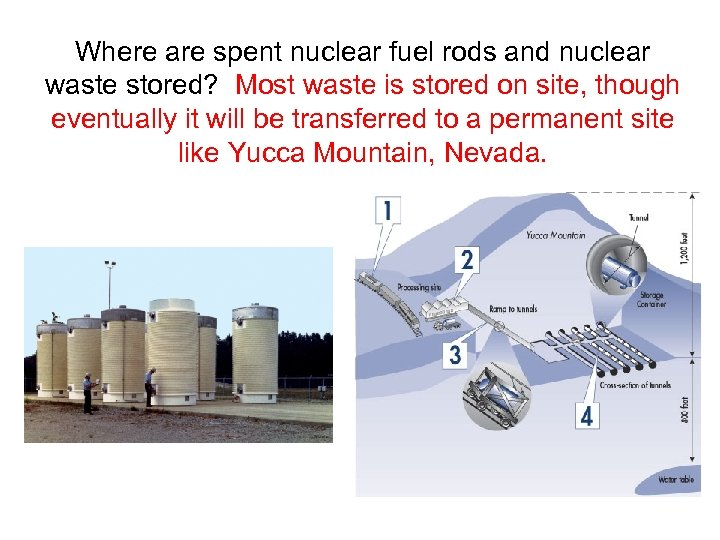 Where are spent nuclear fuel rods and nuclear waste stored? Most waste is stored