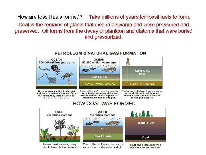 How are fossil fuels formed? Take millions of years for fossil fuels to form.
