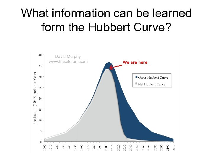What information can be learned form the Hubbert Curve?