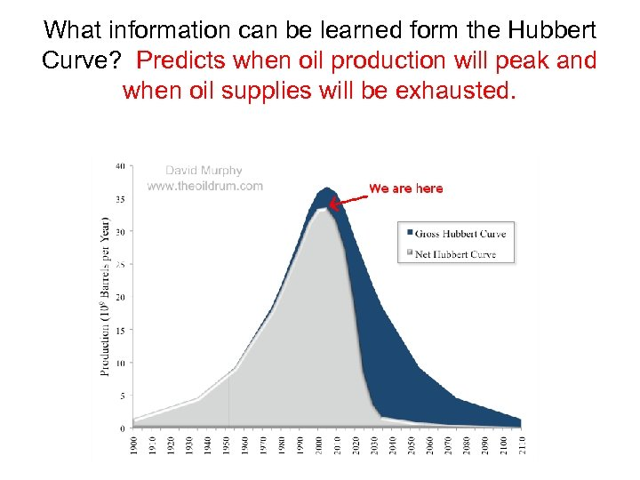 What information can be learned form the Hubbert Curve? Predicts when oil production will