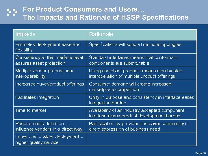 For Product Consumers and Users… The Impacts and Rationale of HSSP Specifications Impacts Rationale