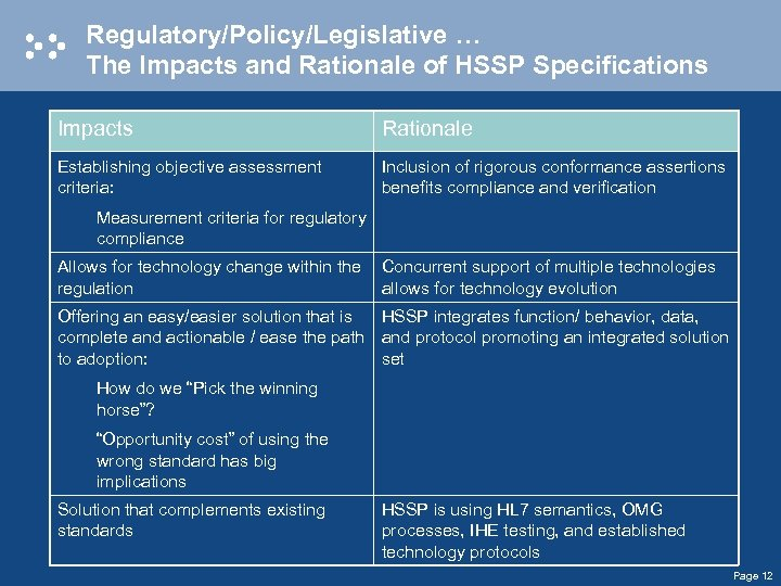 Regulatory/Policy/Legislative … The Impacts and Rationale of HSSP Specifications Impacts Rationale Establishing objective assessment