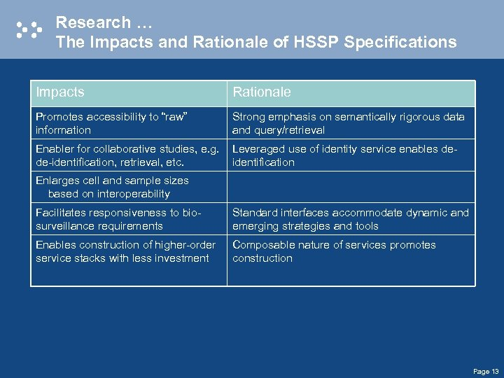 Research … The Impacts and Rationale of HSSP Specifications Impacts Rationale Promotes accessibility to