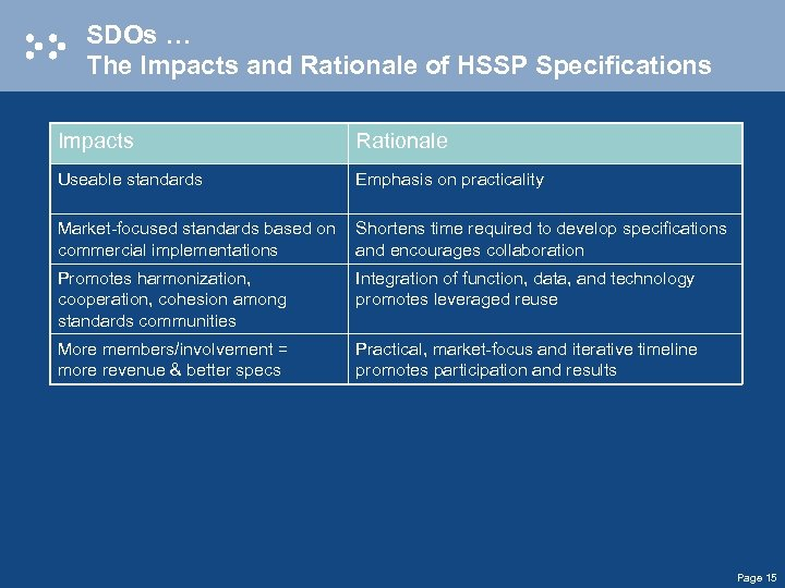 SDOs … The Impacts and Rationale of HSSP Specifications Impacts Rationale Useable standards Emphasis