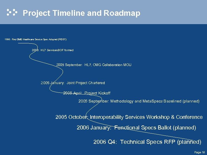 Project Timeline and Roadmap 1996: First OMG Healthcare Service Spec Adopted (PIDS? ) 2003: