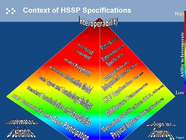 High Ability to Interoperate Context of HSSP Specifications Low Page 8