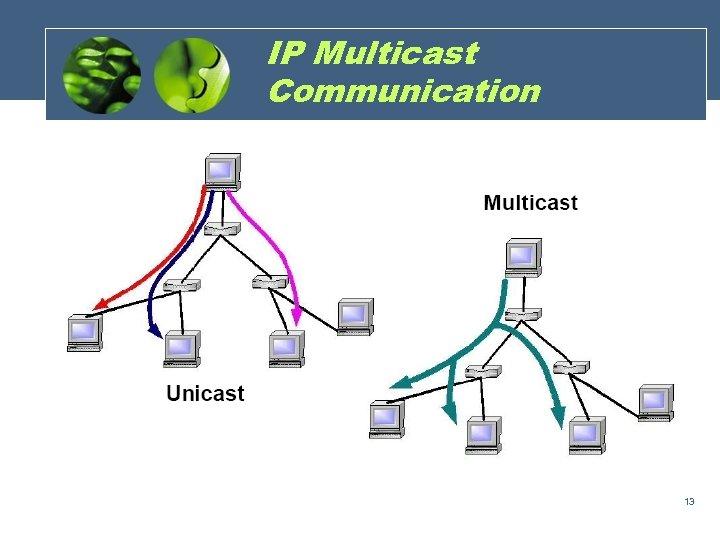 IP Multicast Communication 13