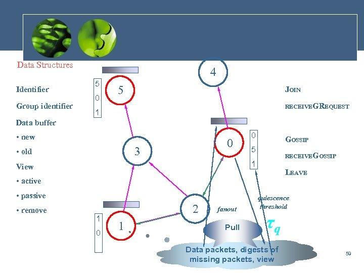 Data Structures Identifier Group identifier 4 5 0 5 JOIN RECEIVEGREQUEST 1 Data buffer