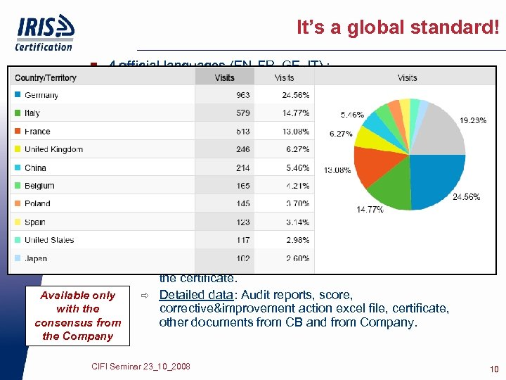 It's a global standard! n 4 official languages (EN, FR, GE, IT) : n