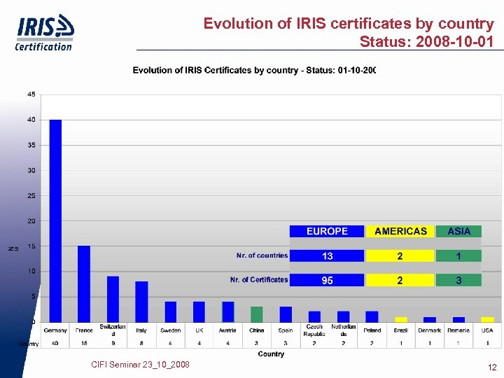 Evolution of IRIS certificates by country Status: 2008 -10 -01 CIFI Seminar 23_10_2008 12