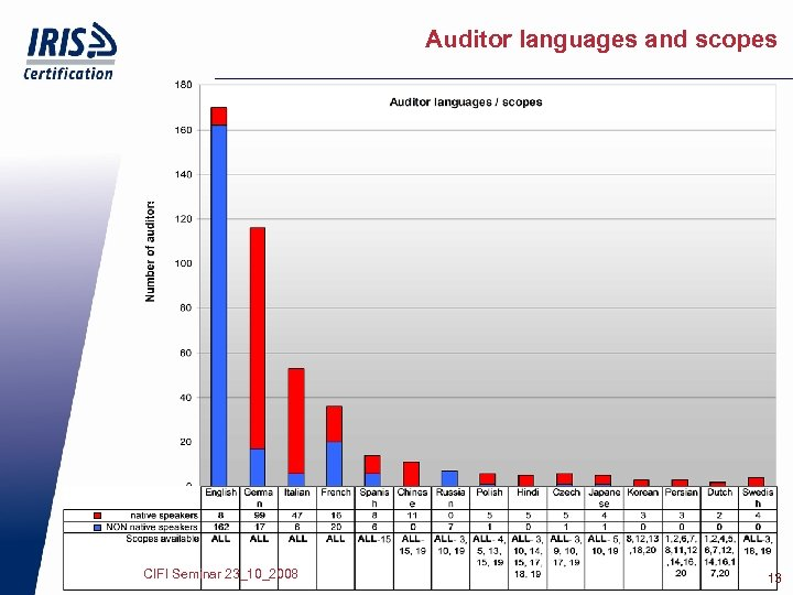 Auditor languages and scopes CIFI Seminar 23_10_2008 13