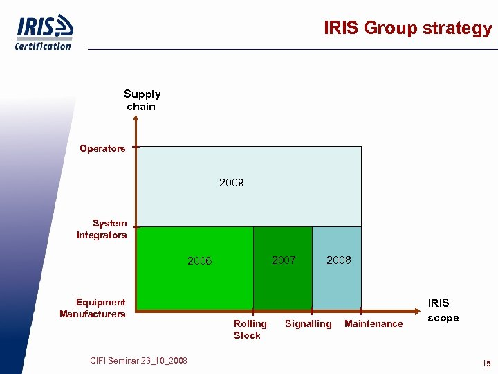 IRIS Group strategy Supply chain Operators 2009 System Integrators 2007 2006 Equipment Manufacturers CIFI