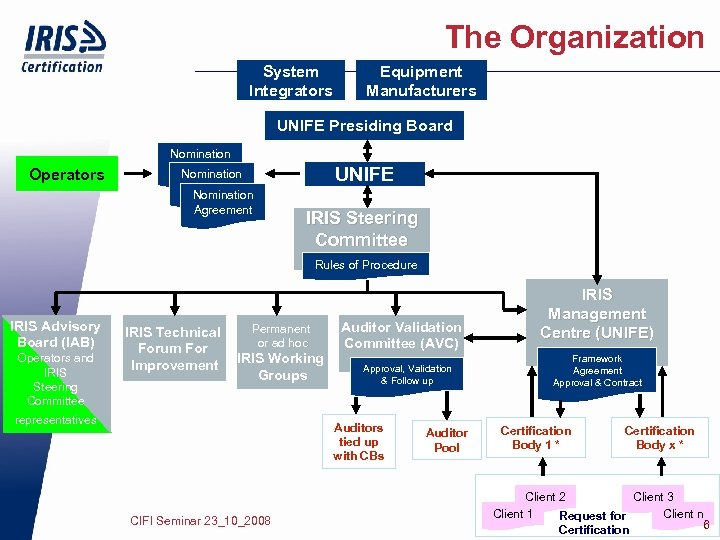 The Organization System Integrators Equipment Manufacturers UNIFE Presiding Board Operators Nomination Agreement UNIFE IRIS