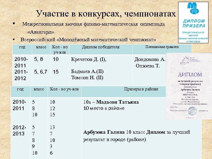 Участие в конкурсах, чемпионатах • Межрегиональная заочная физико-математическая олимпиада «Авангард» • Всероссийский «Молодёжный математический
