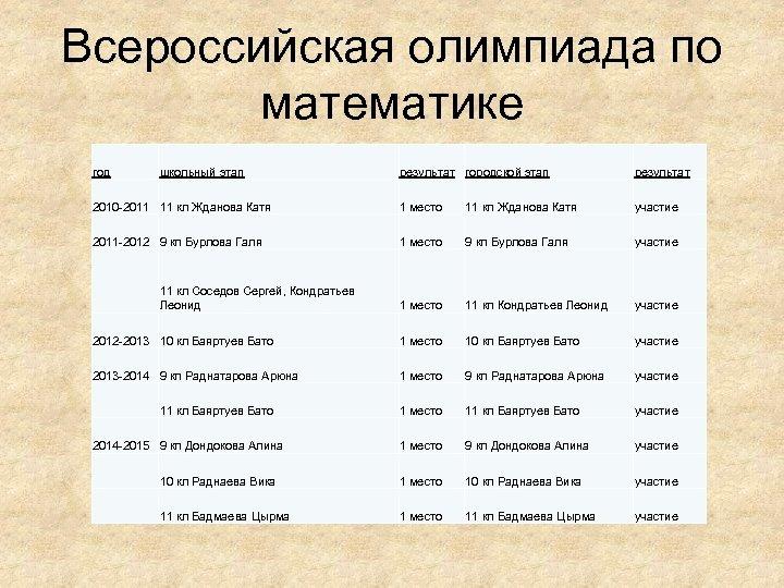 Всероссийская олимпиада по математике год результат городской этап результат 2010 -2011 11 кл Жданова