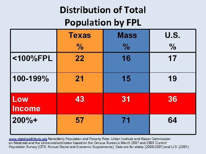 Distribution of Total Population by FPL <100%FPL Texas % 22 Mass % 16 U.