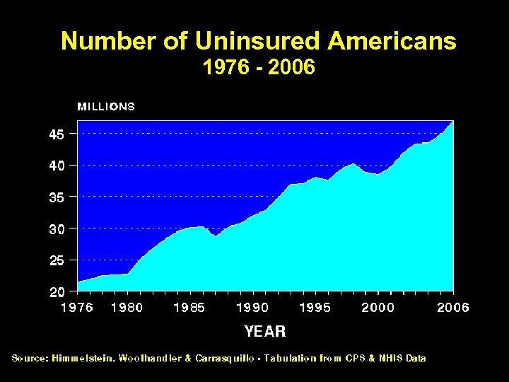 Number of Uninsured Americans 1976 - 2006