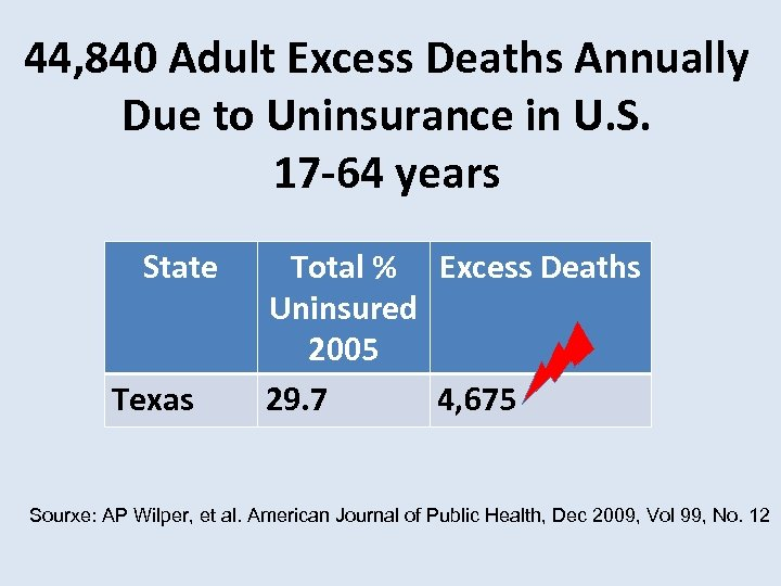 44, 840 Adult Excess Deaths Annually Due to Uninsurance in U. S. 17 -64