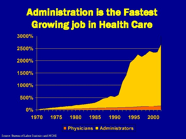Administration is the Fastest Growing job in Health Care Source: Bureau of Labor Statistics