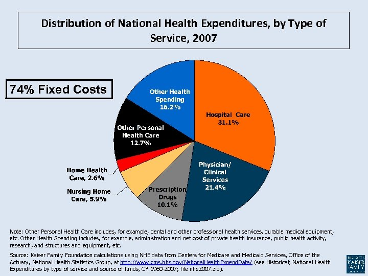 Distribution of National Health Expenditures, by Type of Service, 2007 74% Fixed Costs Note: