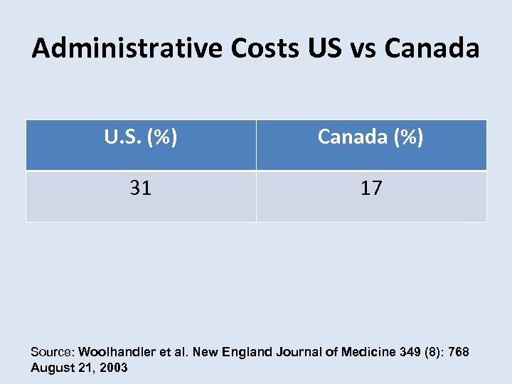 Administrative Costs US vs Canada U. S. (%) Canada (%) 31 17 Source: Woolhandler