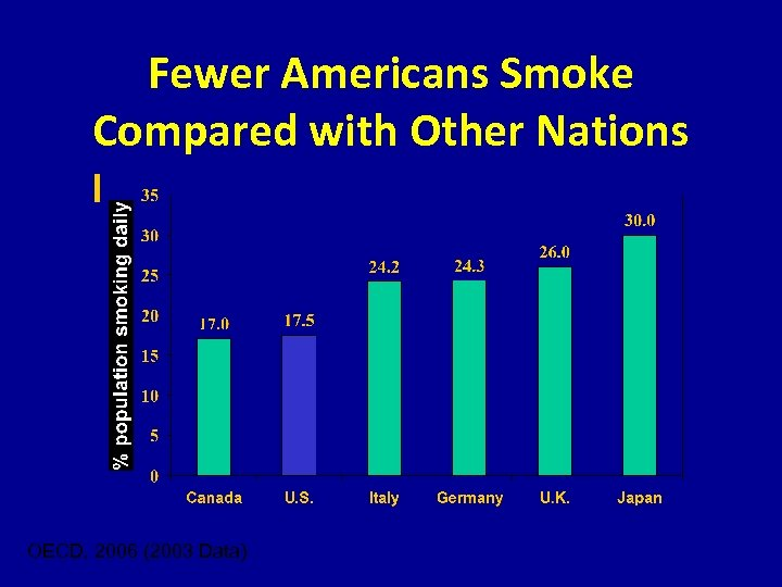 Fewer Americans Smoke Compared with Other Nations OECD, 2006 (2003 Data)