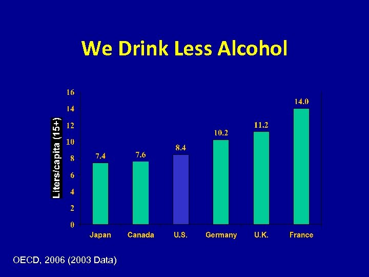We Drink Less Alcohol OECD, 2006 (2003 Data)