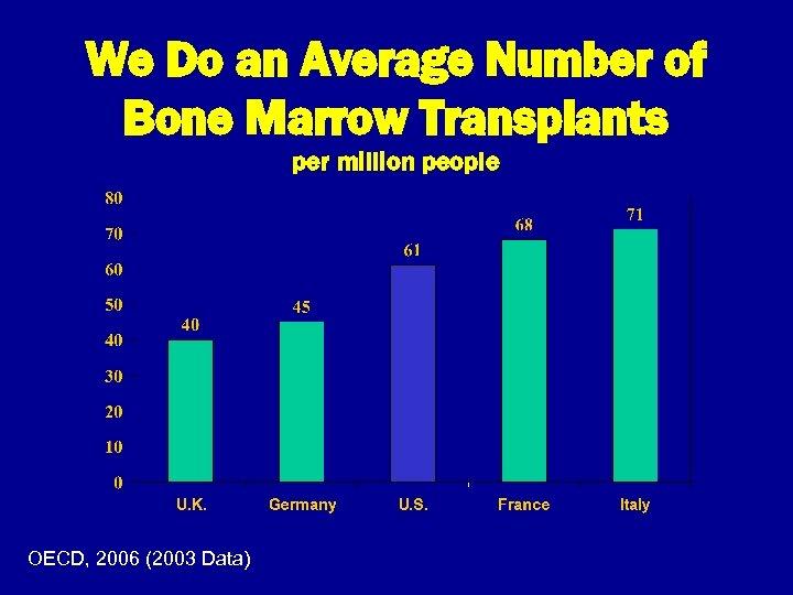 We Do an Average Number of Bone Marrow Transplants per million people OECD, 2006