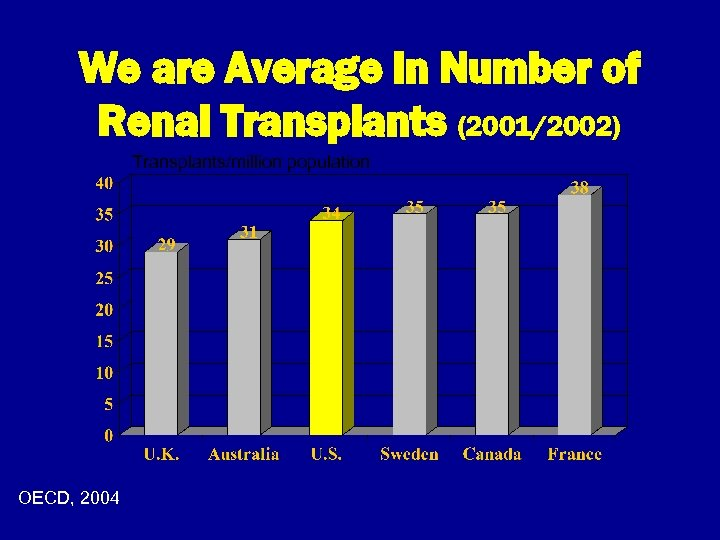 We are Average in Number of Renal Transplants (2001/2002) Transplants/million population OECD, 2004