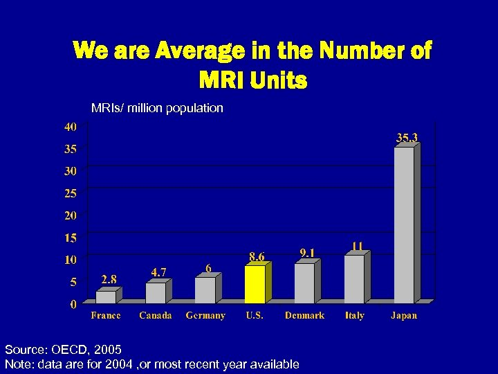 We are Average in the Number of MRI Units MRIs/ million population Source: OECD,