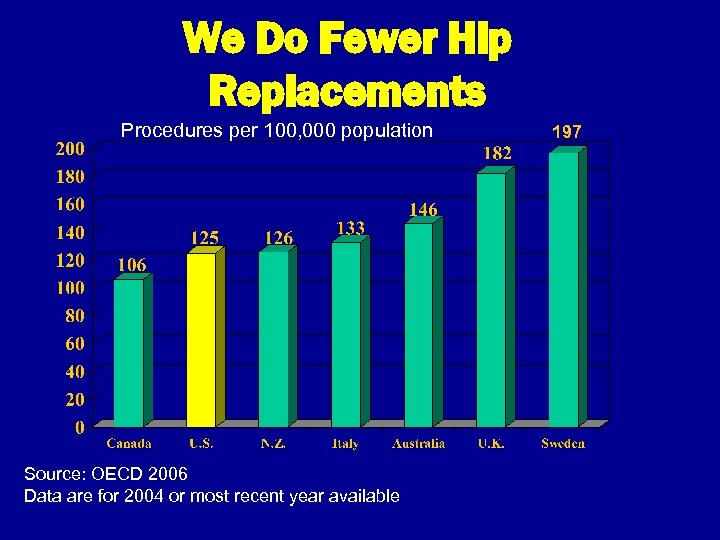 We Do Fewer Hip Replacements Procedures per 100, 000 population Source: OECD 2006 Data