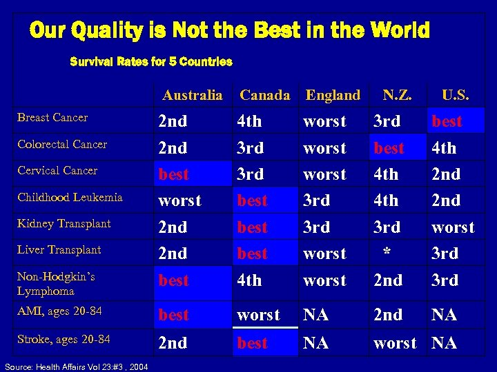 Our Quality is Not the Best in the World Survival Rates for 5 Countries