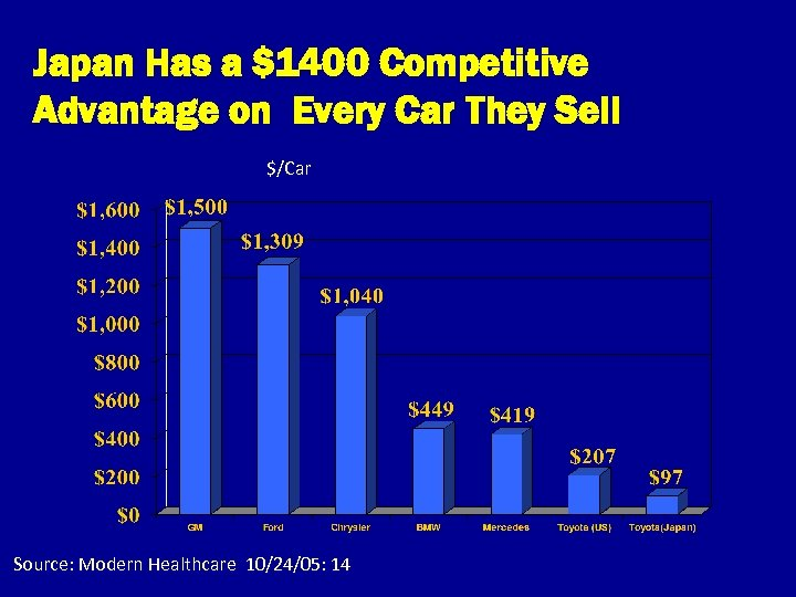 Japan Has a $1400 Competitive Advantage on Every Car They Sell $/Car Source: Modern