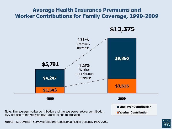 Average Health Insurance Premiums and Worker Contributions for Family Coverage, 1999 -2009 $13, 375