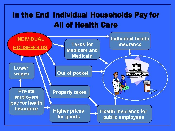 In the End Individual Households Pay for All of Health Care INDIVIDUAL HOUSEHOLDS Lower
