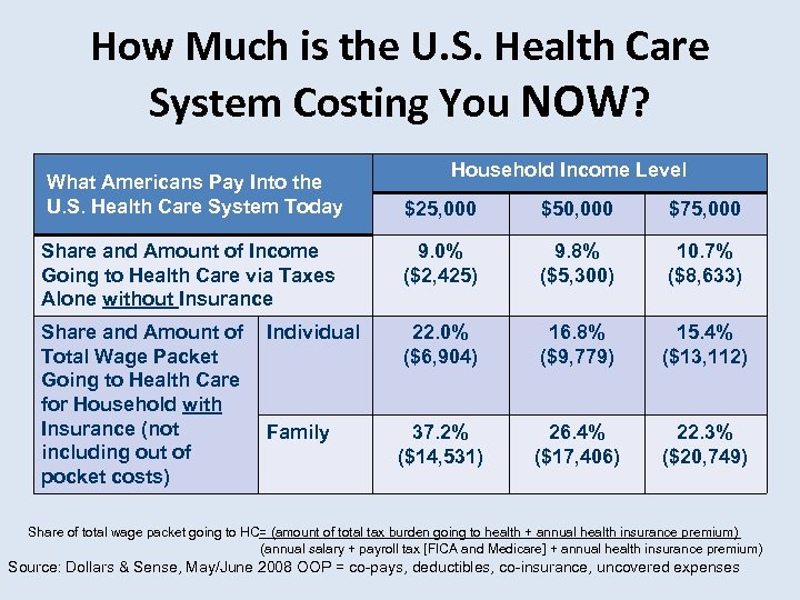 How Much is the U. S. Health Care System Costing You NOW? What Americans