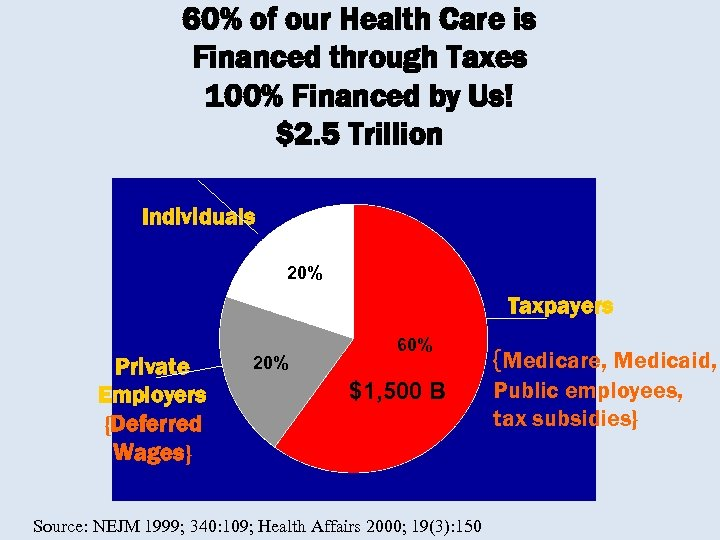 60% of our Health Care is Financed through Taxes 100% Financed by Us! $2.