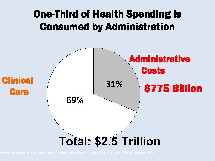 One-Third of Health Spending is Consumed by Administration Clinical Care Administrative Costs 31% 69%