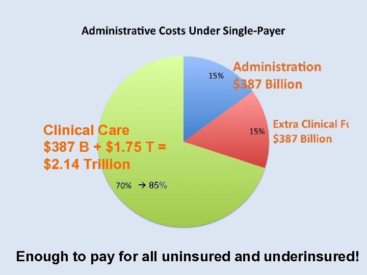 Clinical Care $387 B + $1. 75 T = $2. 14 Trillion 85% Enough