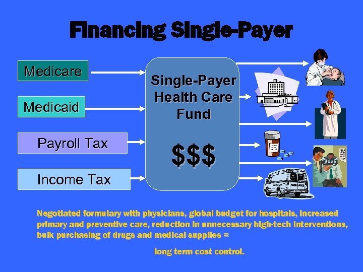 Financing Single-Payer Medicare Medicaid Payroll Tax Single-Payer Health Care Fund $$$ Income Tax Negotiated