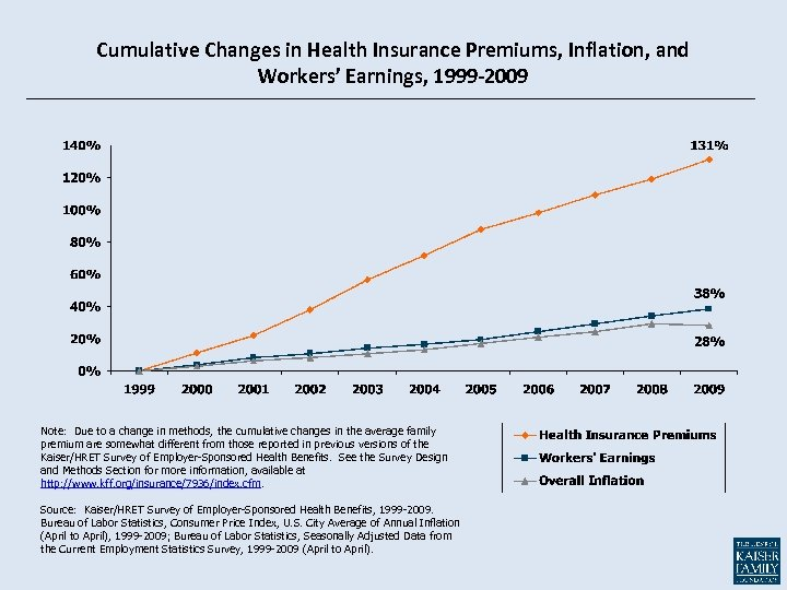 Cumulative Changes in Health Insurance Premiums, Inflation, and Workers' Earnings, 1999 -2009 Note: Due