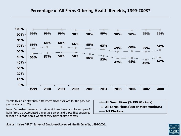 Percentage of All Firms Offering Health Benefits, 1999 -2008* *Tests found no statistical differences