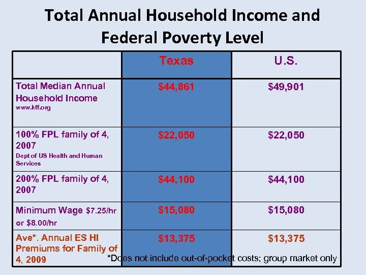 Total Annual Household Income and Federal Poverty Level Texas U. S. $44, 861 $49,
