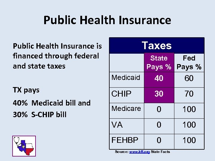 Public Health Insurance Taxes Public Health Insurance is financed through federal and state taxes