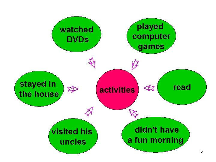 watched DVDs stayed in the house visited his uncles played computer games activities read