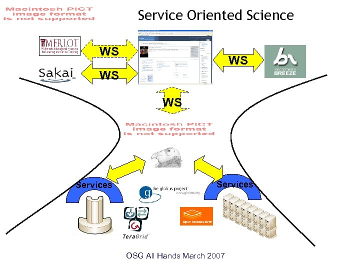 Service Oriented Science WS WS Services OSG All Hands March 2007